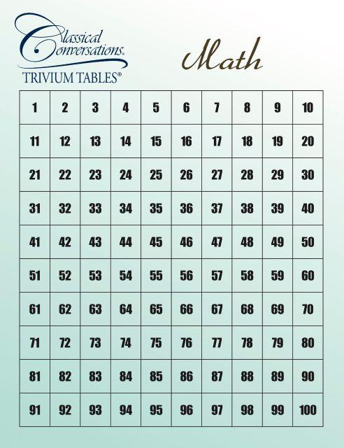 Math Trivium Tables